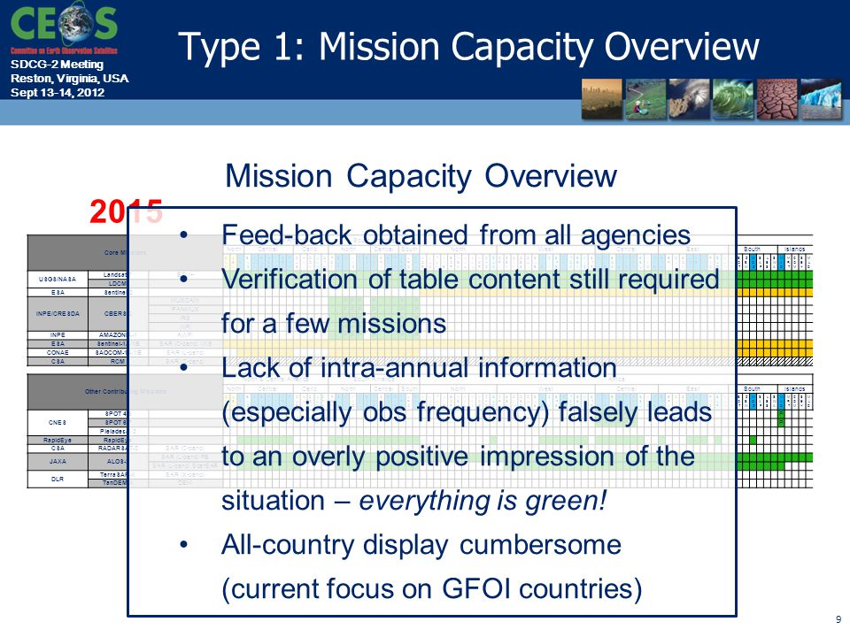 SDCG-2 Meeting Reston, Virginia, USA Sept 13-14, 2012 10 2015 Mission Capacity Overview Core Missions North & Central AmericaSouth AmericaAfrica NorthCentralCarib.NorthCentralSouthNorthWestCentralEastSouthIslands USGS/NASA Landsat 7ETM+ LDCM ESASentinel-2 INPE/CRESDACBERS-3 MUXCAM PPP P P P PANMUX PPP P P P IRS PPP P P P WFI PPP P P P INPEAMAZONIA-1AWFI PPP P P P ESASentinel-1A/1BSAR (C-band) IWS CONAESAOCOM-1A/1BSAR (L-band) CSARCMSAR (C-band) Other Contributing Missions North & Central AmericaSouth AmericaAfrica NorthCentralCarib.NorthCentralSouthNorthWestCentralEastSouthIslands CNES SPOT 4/5 PPPPPP P SPOT 6/7 PPPPPP P Pleiades-1/2 RapidEye CSARADARSAT-2SAR (C-band) JAXAALOS-2 SAR (L-band) FB SAR (L-band) ScanSAR P DLR TerraSAR-XSAR (X-band) TanDEM-XDEM Suggest to modify table •Include temporal observation frequency information by use of colour codes •Information can be easily ingested to e.g.