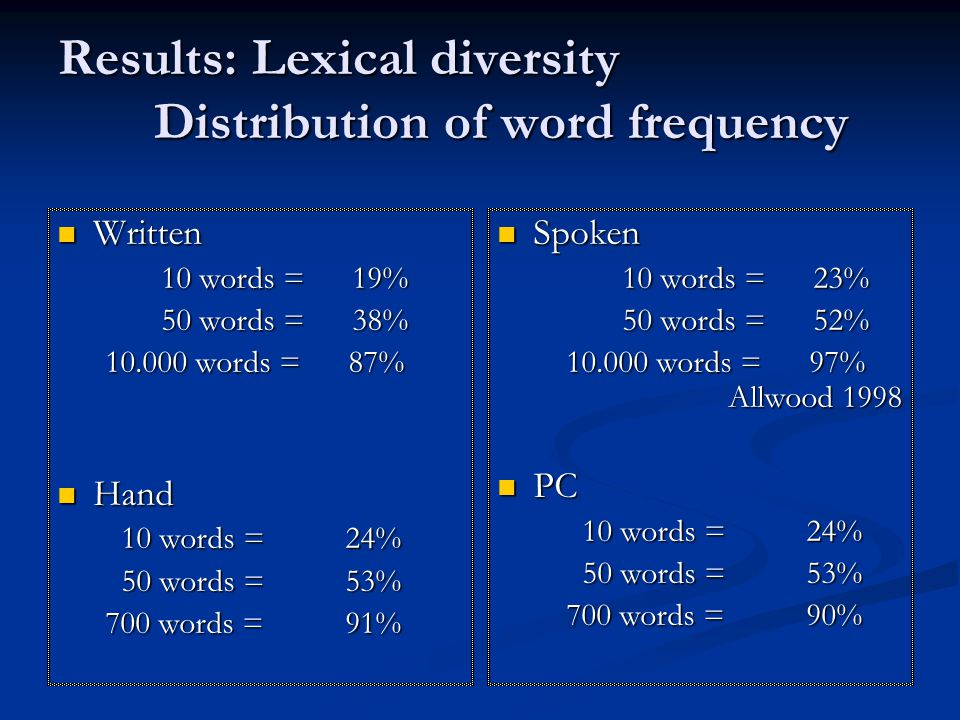 Results: Lexical diversity Distribution of word frequency  Written 10 words = 19% 10 words = 19% 50 words = 38% 50 words = 38% 10.000 words = 87%  Hand 10 words = 24% 10 words = 24% 50 words = 53% 50 words = 53% 700 words = 91%  Spoken 10 words = 23% 50 words = 52% 10.000 words = 97% Allwood 1998  PC 10 words = 24% 50 words = 53% 700 words = 90%