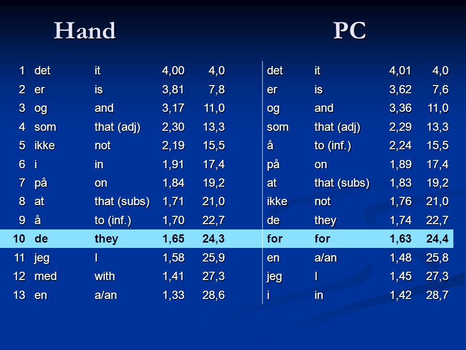 Hand PC 1detit4,004,0detit4,014,0 2eris3,817,8eris3,627,6 3ogand3,1711,0ogand3,3611,0 4som that (adj) 2,3013,3som 2,2913,3 5ikkenot2,1915,5å to (inf.) 2,2415,5 6iin1,9117,4påon1,8917,4 7påon1,8419,2at that (subs) 1,8319,2 8at 1,7121,0ikkenot1,7621,0 9å to (inf.) 1,7022,7dethey1,7422,7 10dethey1,6524,3for 1,6324,4 11jegI1,5825,9ena/an1,4825,8 12medwith1,4127,3jegI1,4527,3 13ena/an1,3328,6iin1,4228,7