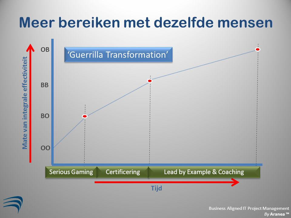 Business Aligned IT Project Management By Aranea ™ Meer bereiken met dezelfde mensen 'Guerrilla Transformation' Mate van integrale effectiviteit Tijd
