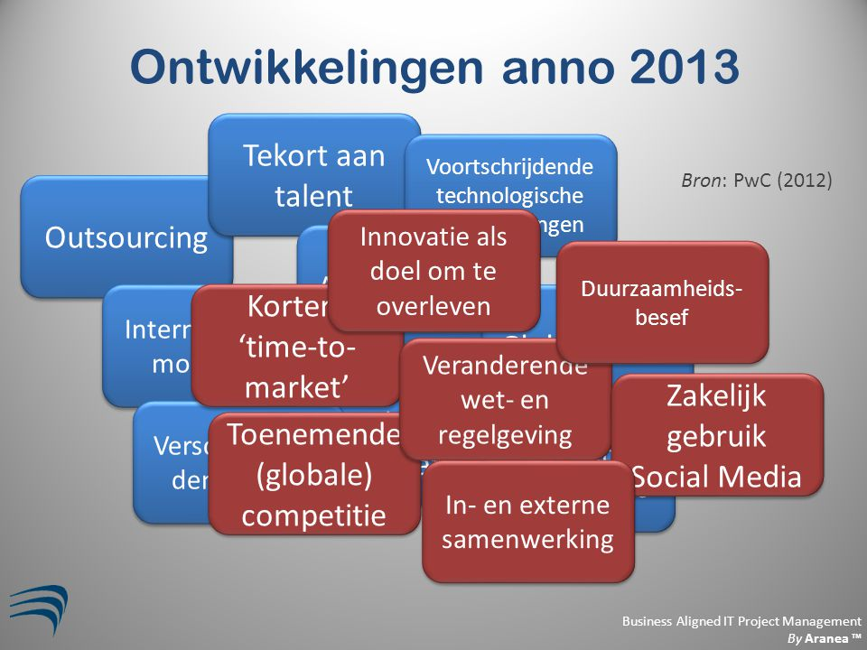 Business Aligned IT Project Management By Aranea ™ Ontwikkelingen anno 2013 Outsourcing Internationale mobiliteit Tekort aan talent Arbeidsrecht Socia