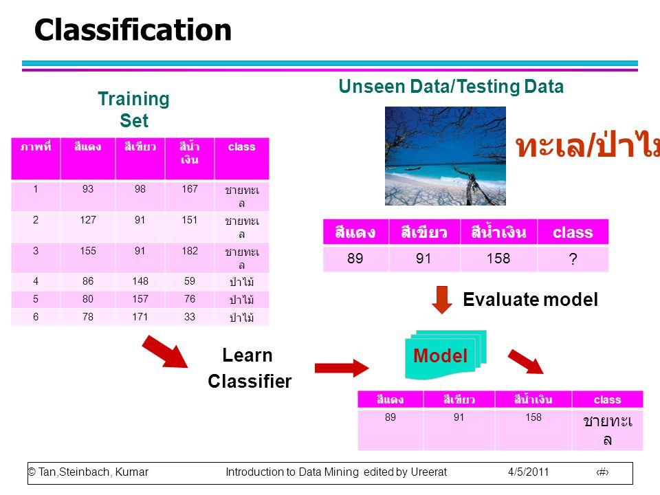 © Tan,Steinbach, Kumar Introduction to Data Mining edited by Ureerat 4/5/2011 22 Classification ภาพที่สีแดงสีเขียวสีน้ำ เงิน class 19398167 ชายทะเ ล 212791151 ชายทะเ ล 315591182 ชายทะเ ล 48614859 ป่าไม้ 58015776 ป่าไม้ 67817133 ป่าไม้ Training Set Model Learn Classifier สีแดงสีเขียวสีน้ำเงิน class 8991158 .