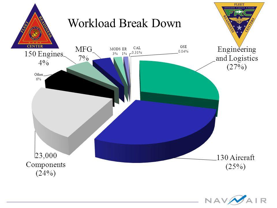 Workload Break Down