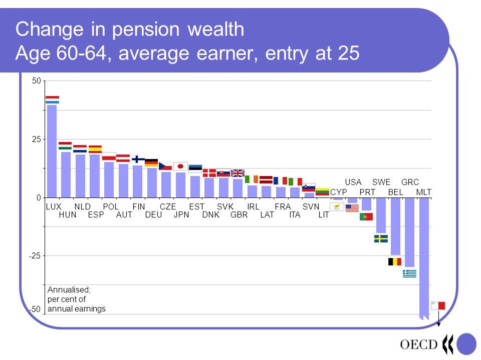 Change in pension wealth Age 60-64, average earner, entry at 25 -50 -25 0 25 50 LUX HUN NLD ESP POL AUT FIN DEU CZE JPN EST DNK SVK GBR IRL LAT FRA IT