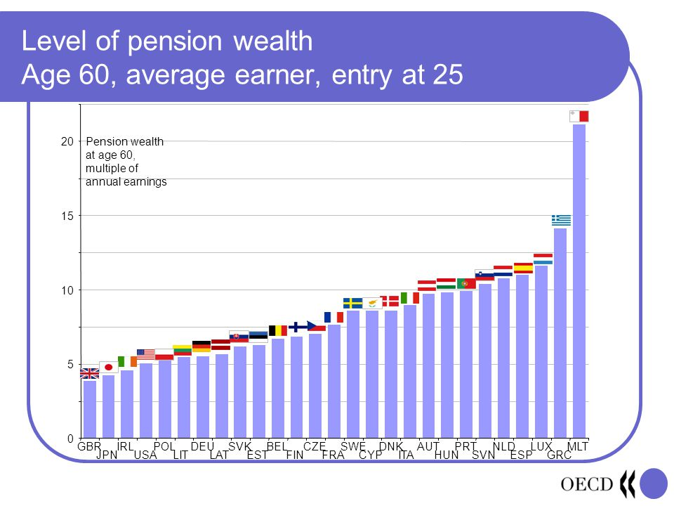 Level of pension wealth Age 60, average earner, entry at 25 0 5 10 15 20 GBR JPN IRL USA POL LIT DEU LAT SVK EST BEL FIN CZE FRA SWE CYP DNK ITA AUT HUN PRT SVN NLD ESP LUX GRC MLT Pension wealth at age 60, multiple of annual earnings
