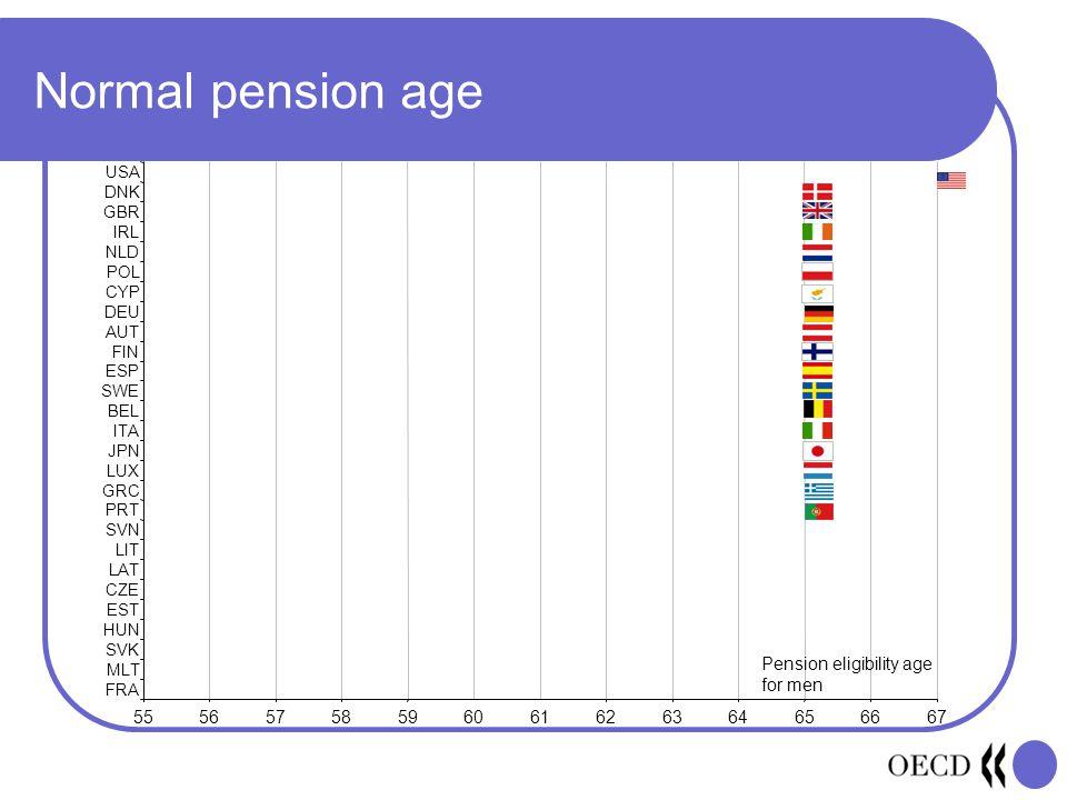 Normal pension age 55565758596061626364656667 FRA MLT SVK HUN EST CZE LAT LIT SVN PRT GRC LUX JPN ITA BEL SWE ESP FIN AUT DEU CYP POL NLD IRL GBR DNK USA Pension eligibility age for men