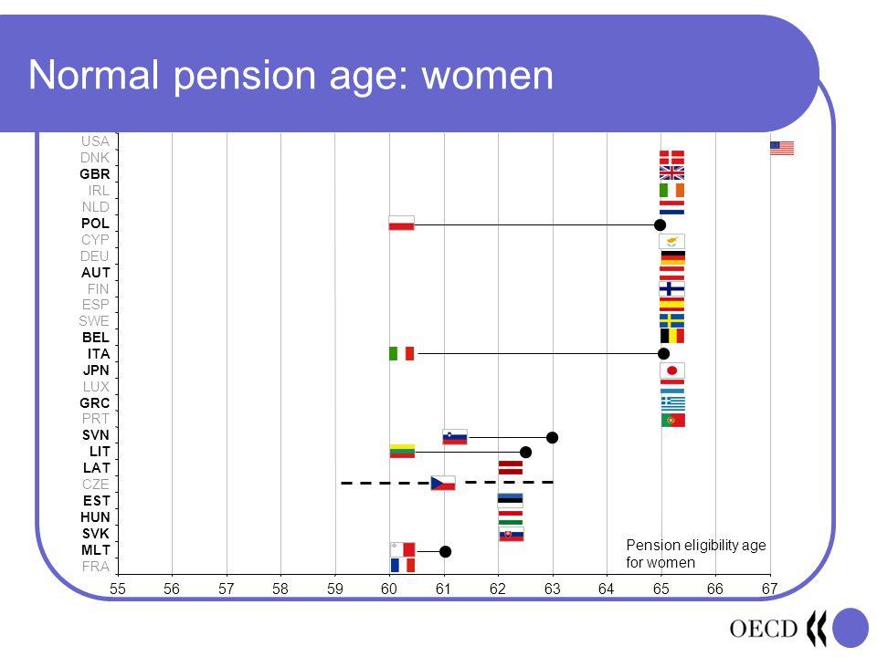 Normal pension age: women 55565758596061626364656667 FRA MLT SVK HUN EST CZE LAT LIT SVN PRT GRC LUX JPN ITA BEL SWE ESP FIN AUT DEU CYP POL NLD IRL GBR DNK USA Pension eligibility age for women