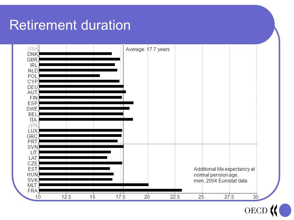 Retirement duration 1012.51517.52022.52527.530 FRA MLT SVK HUN EST CZE LAT LIT SVN PRT GRC LUX JPN ITA BEL SWE ESP FIN AUT DEU CYP POL NLD IRL GBR DNK USA Average: 17.7 years Additional life expectancy at normal pension age, men, 2004 Eurostat data