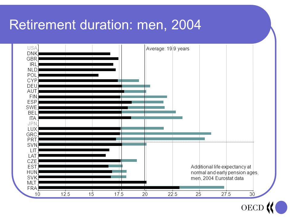 Retirement duration: men, 2004 1012.51517.52022.52527.530 FRA MLT SVK HUN EST CZE LAT LIT SVN PRT GRC LUX JPN ITA BEL SWE ESP FIN AUT DEU CYP POL NLD IRL GBR DNK USA Average: 19.9 years Additional life expectancy at normal and early pension ages, men, 2004 Eurostat data