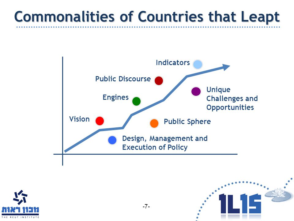 Vision Design, Management and Execution of Policy Public Sphere Engines Unique Challenges and Opportunities Public Discourse Indicators Commonalities of Countries that Leapt -7-