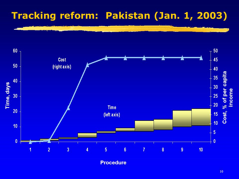 10 Tracking reform: Pakistan (Jan. 1, 2003) Procedure Cost, % of per capita income Time, days