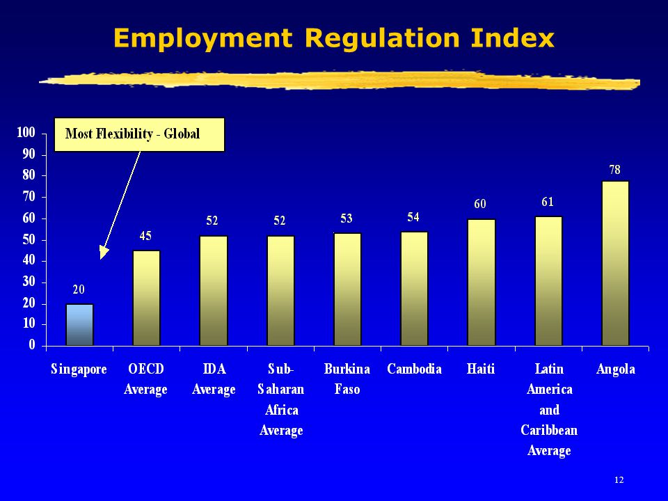 12 Employment Regulation Index