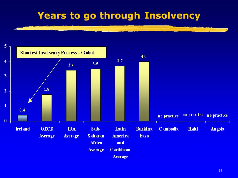14 Years to go through Insolvency