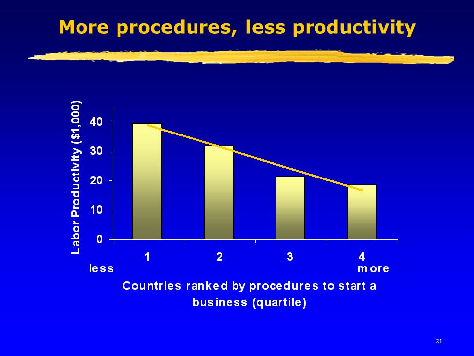21 More procedures, less productivity