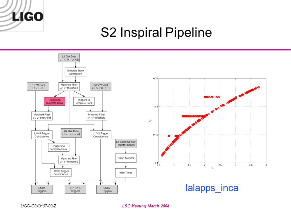 LIGO-G040107-00-ZLSC Meeting March 2004 S2 Inspiral Pipeline lalapps_inca