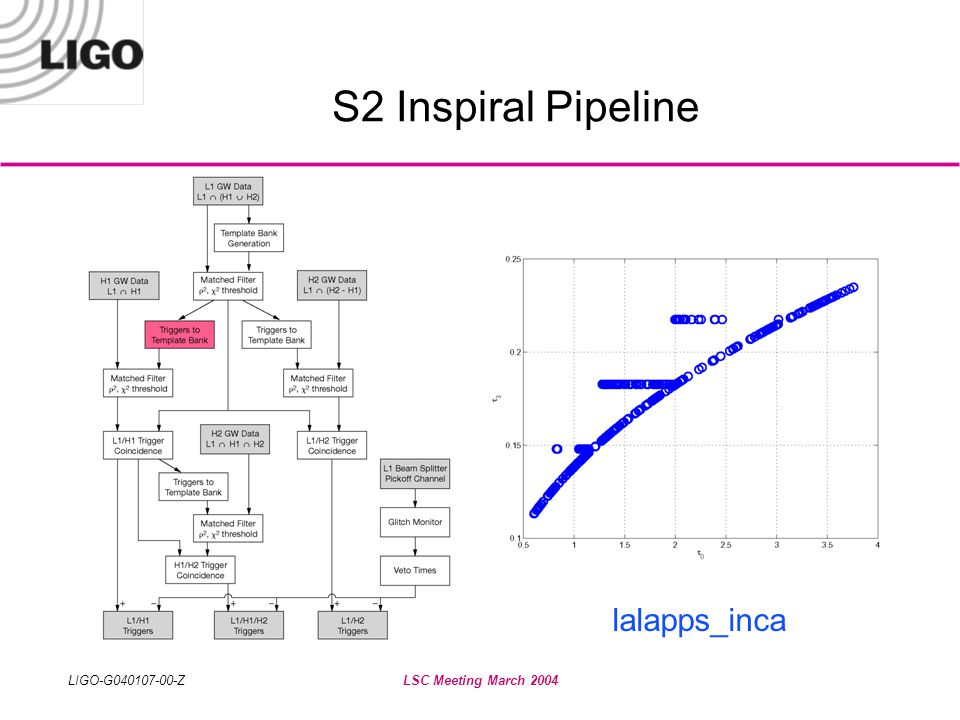 LIGO-G040107-00-ZLSC Meeting March 2004 S2 Inspiral Pipeline lalapps_inspiral