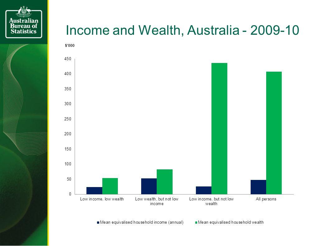 Income and Wealth, Australia - 2009-10