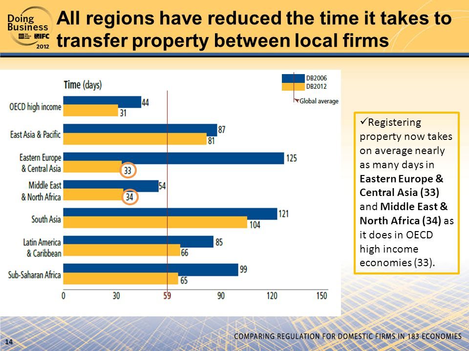 All regions have reduced the time it takes to transfer property between local firms  Registering property now takes on average nearly as many days in Eastern Europe & Central Asia (33) and Middle East & North Africa (34) as it does in OECD high income economies (33).