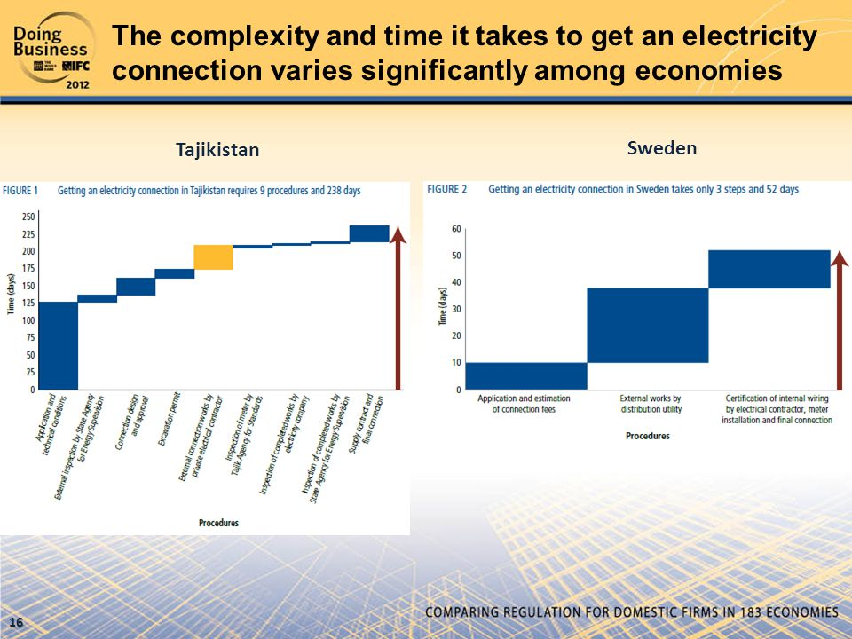 Tajikistan Sweden The complexity and time it takes to get an electricity connection varies significantly among economies 16