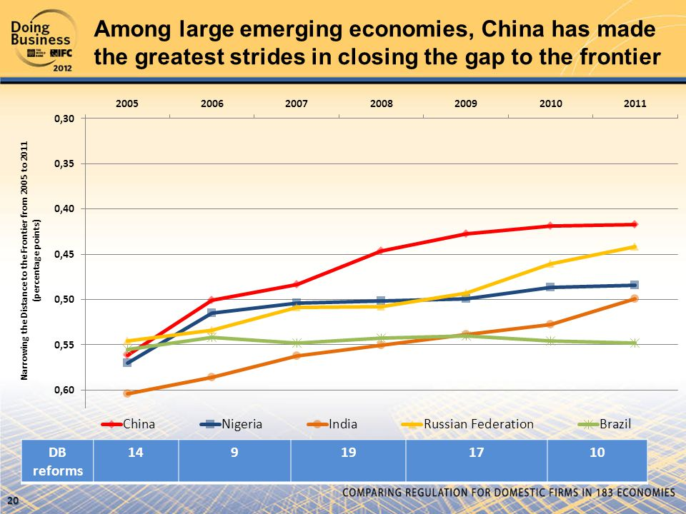 Among large emerging economies, China has made the greatest strides in closing the gap to the frontier DB reforms 149191710 Narrowing the Distance to the Frontier from 2005 to 2011 (percentage points) 20