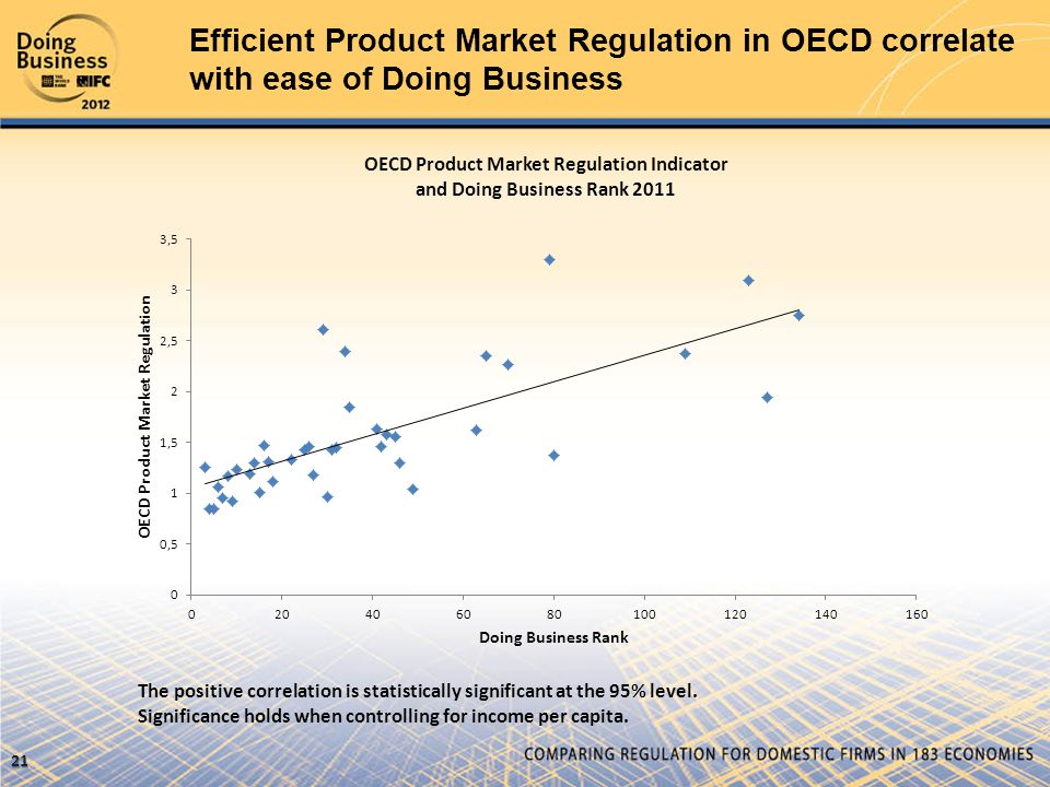 Efficient Product Market Regulation in OECD correlate with ease of Doing Business 21