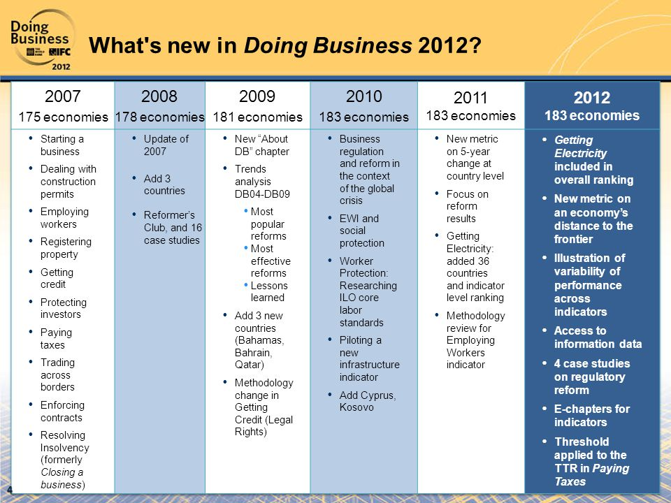 What's new in Doing Business 2012? 4