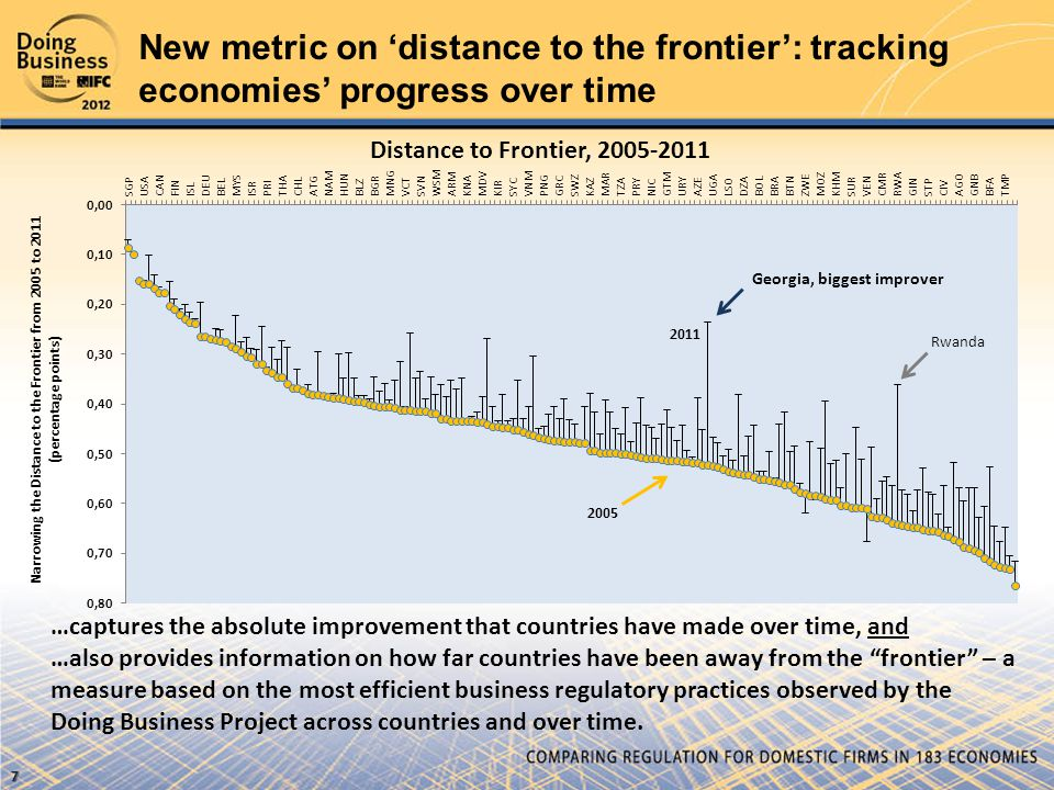 New metric on 'distance to the frontier': tracking economies' progress over time …captures the absolute improvement that countries have made over time, and …also provides information on how far countries have been away from the frontier – a measure based on the most efficient business regulatory practices observed by the Doing Business Project across countries and over time.