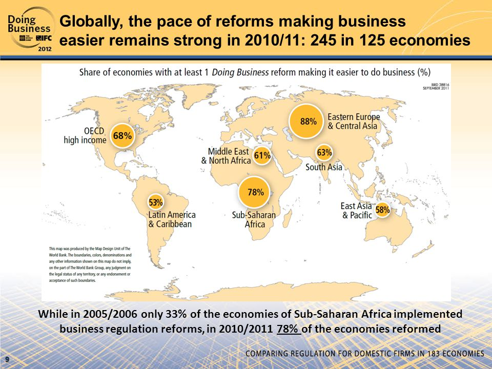 Globally, the pace of reforms making business easier remains strong in 2010/11: 245 in 125 economies While in 2005/2006 only 33% of the economies of Sub-Saharan Africa implemented business regulation reforms, in 2010/2011 78% of the economies reformed 9