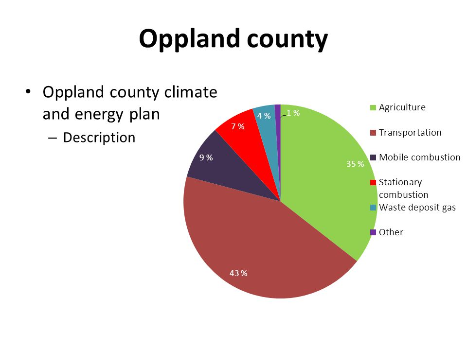 Oppland county Oppland county climate and energy plan – Description