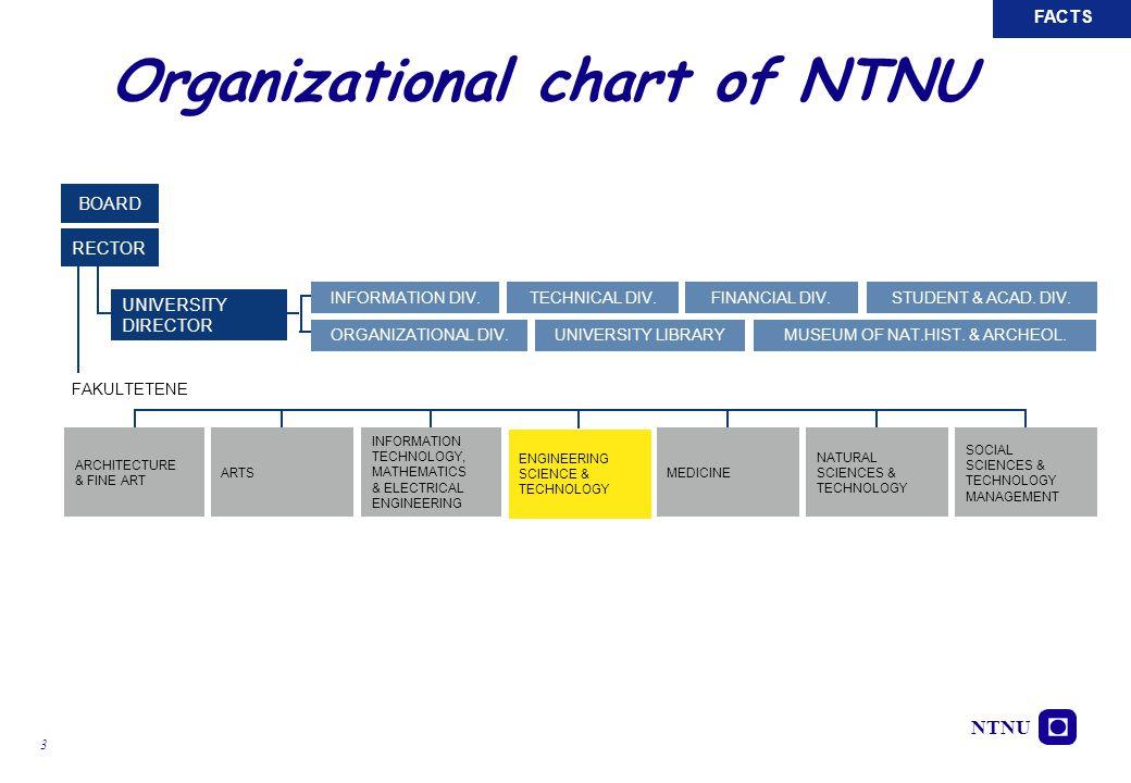 NTNU 3 Organizational chart of NTNU NTNU, August 2005 FACTS BOARD ORGANIZATIONAL DIV.UNIVERSITY LIBRARYMUSEUM OF NAT.HIST. & ARCHEOL. INFORMATION DIV.