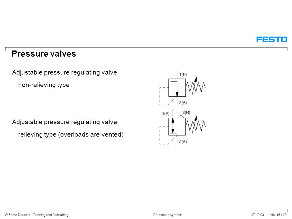 17.10.03 No. 16 / 23© Festo Didactic – Training and ConsultingPneumatic symbols Pressure valves Adjustable pressure regulating valve, non-relieving ty