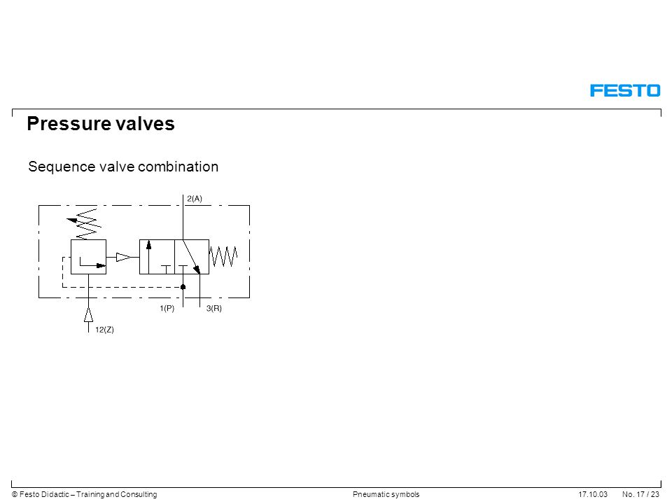 17.10.03 No. 17 / 23© Festo Didactic – Training and ConsultingPneumatic symbols Pressure valves Sequence valve combination