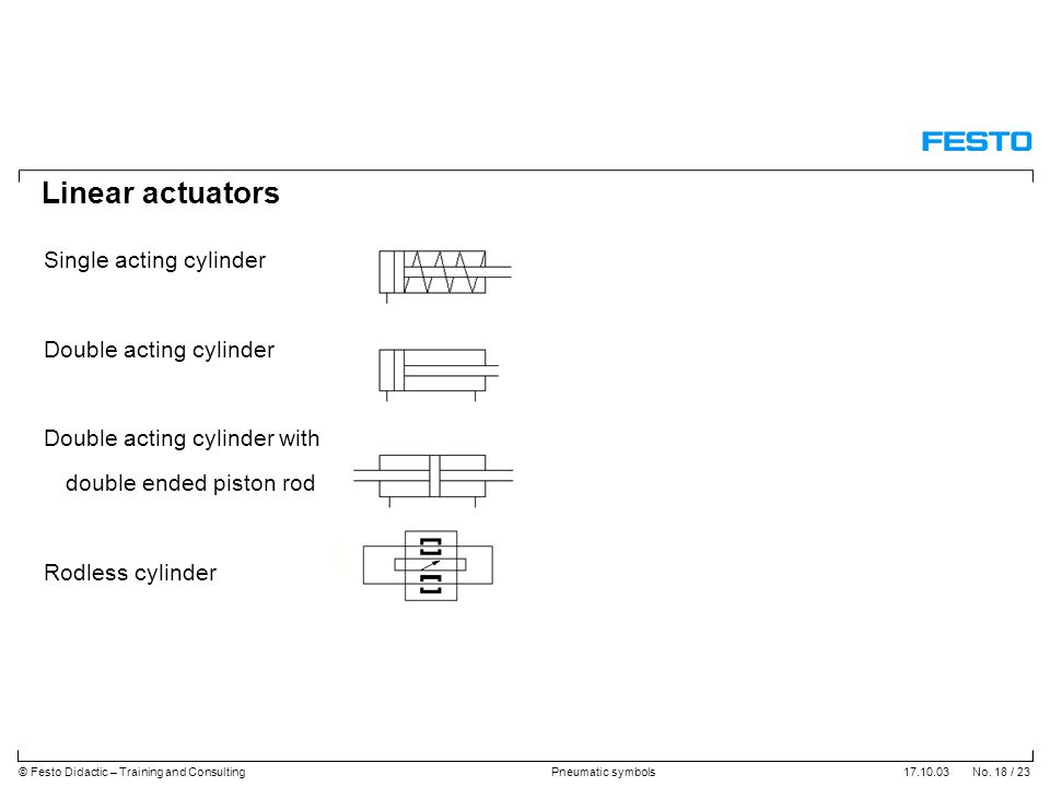 17.10.03 No. 18 / 23© Festo Didactic – Training and ConsultingPneumatic symbols Linear actuators Single acting cylinder Double acting cylinder Double