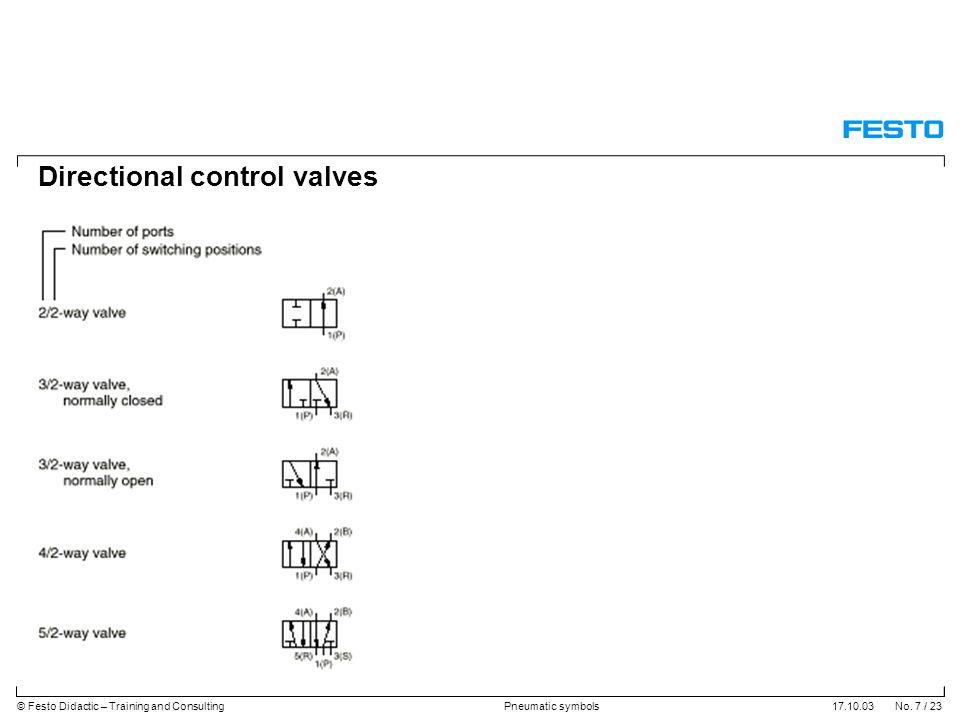 17.10.03 No. 7 / 23© Festo Didactic – Training and ConsultingPneumatic symbols Directional control valves