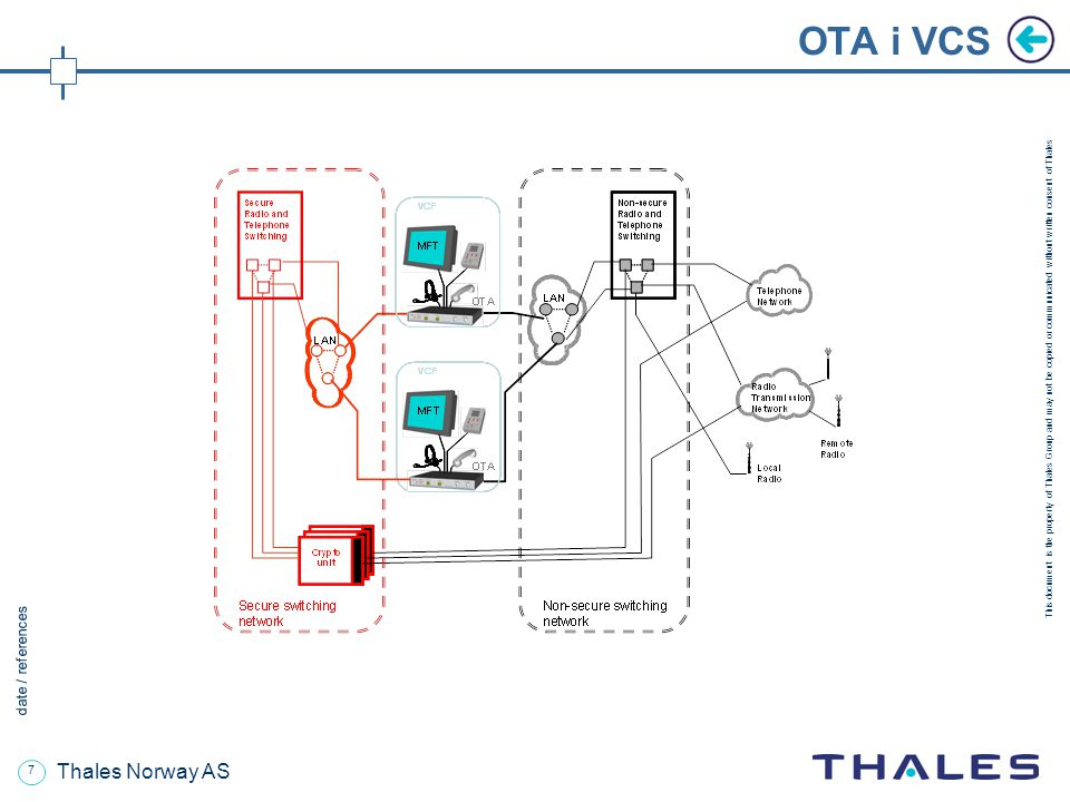 7 date / references This document is the property of Thales Group and may not be copied or communicated without written consent of Thales Thales Norwa