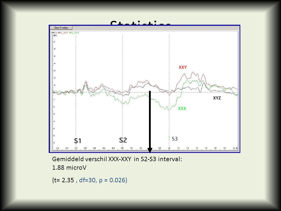 Statistics Gemiddeld verschil XXX-XXY in S2-S3 interval: 1.88 microV (t= 2.35, df=30, p = 0.026) S3