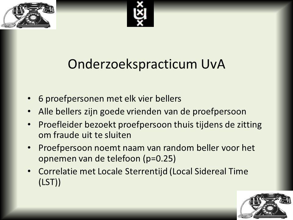 Onderzoekspracticum UvA 6 proefpersonen met elk vier bellers Alle bellers zijn goede vrienden van de proefpersoon Proefleider bezoekt proefpersoon thuis tijdens de zitting om fraude uit te sluiten Proefpersoon noemt naam van random beller voor het opnemen van de telefoon (p=0.25) Correlatie met Locale Sterrentijd (Local Sidereal Time (LST))