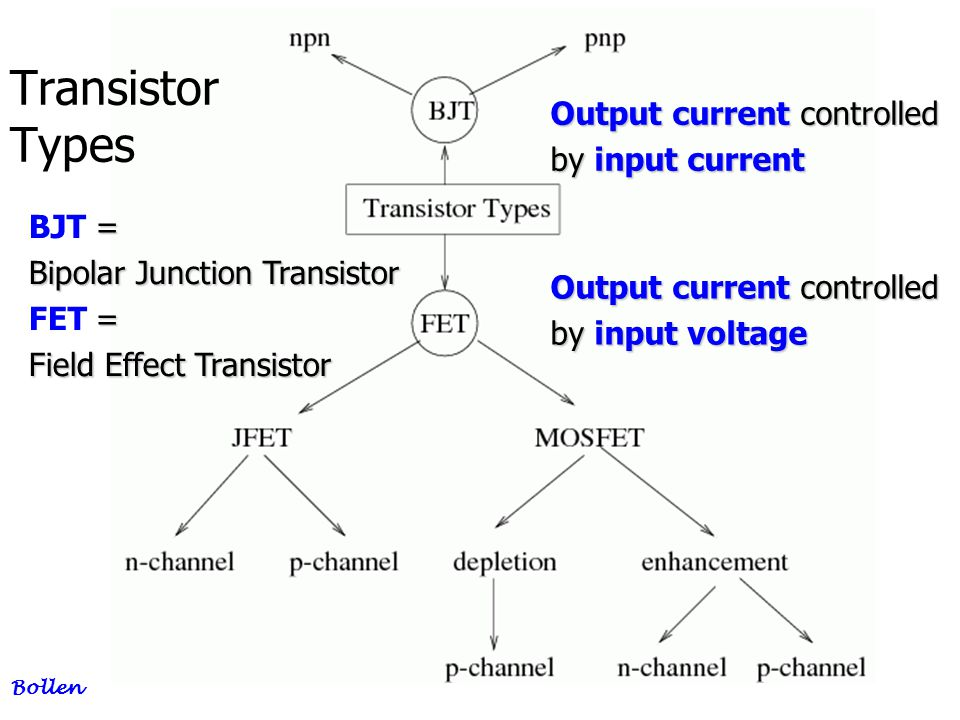 5 BJT, Bipolar Junction Transisor Bollen BE Forward bias, BC Reverse bias So low ohmichigh ohmic Transistor = Transfer Resistor
