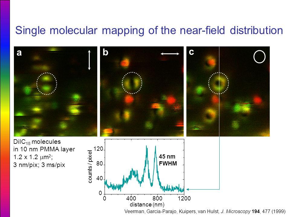 a b c 04008001200 0 40 80 120 45 nm FWHM counts / pixel distance (nm) DiIC 18 molecules in 10 nm PMMA layer 1.2 x 1.2  m 2 ; 3 nm/pix; 3 ms/pix Singl