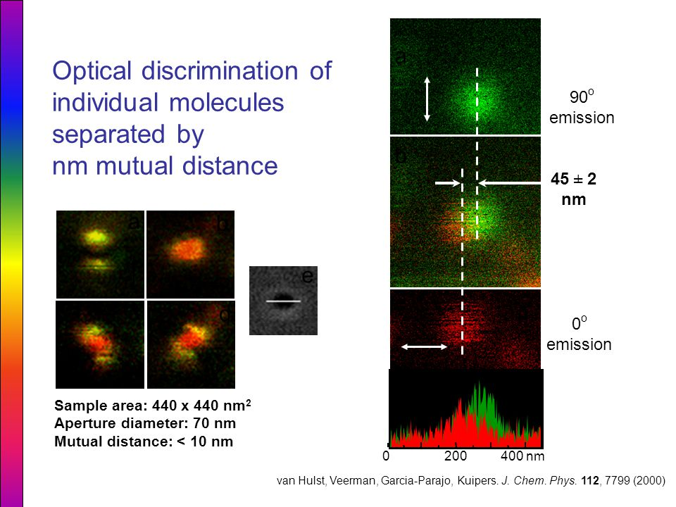 a b c d e 90 o emission 45 ± 2 nm 0 o emission a b c 0200 400 nm Sample area: 440 x 440 nm 2 Aperture diameter: 70 nm Mutual distance: < 10 nm Optical