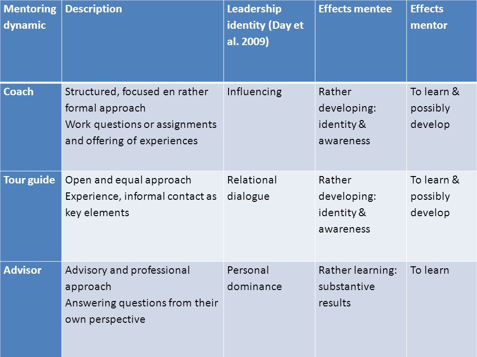 Mentoring dynamic Description Leadership identity (Day et al. 2009) Effects mentee Effects mentor Coach Structured, focused en rather formal approach