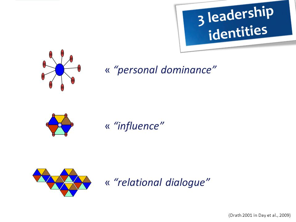 Leadership development Leader identity development = a social process – It is a relational category – With 3 aspects (DeRue & Ashford, 2010): Personal internalization Relational recognition Collective empowerment