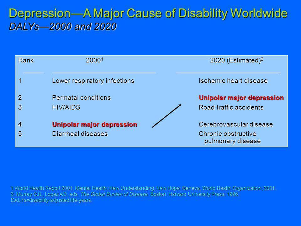 Major Depression Prevalence: Chronic Medical Illness Heart Disease 15 to 23%Heart Disease 15 to 23% Diabetes 11 to 12%Diabetes 11 to 12% COPD 10 to 20%COPD 10 to 20%