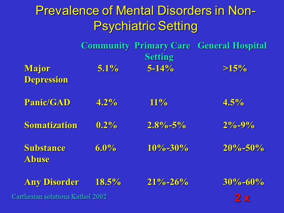 Prevalence of Major and Minor Depression in Patients with Diabetes 14.2% major depression, 8.7% minor depression (2059 females)14.2% major depression, 8.7% minor depression (2059 females) 9.2% major depression, 8.3% minor depression (2166 men)9.2% major depression, 8.3% minor depression (2166 men) Totals:Totals: –12% major depression –8.5% minor depression