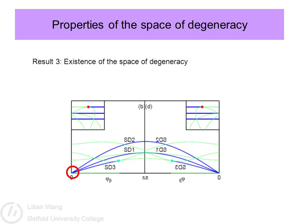 Litian Wang Østfold University College Properties of the space of degeneracy Result 3: Existence of the space of degeneracy