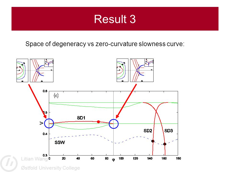 Litian Wang Østfold University College Result 3 Space of degeneracy vs zero-curvature slowness curve: