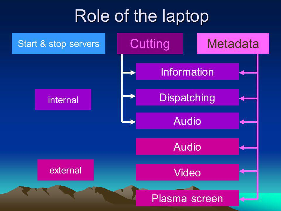 Role of the laptop Start & stop servers CuttingMetadata Information Dispatching Audio Video Plasma screen internal external