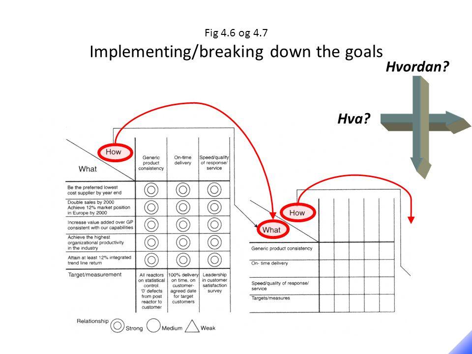 Fig 4.6 og 4.7 Implementing/breaking down the goals Hvordan Hva