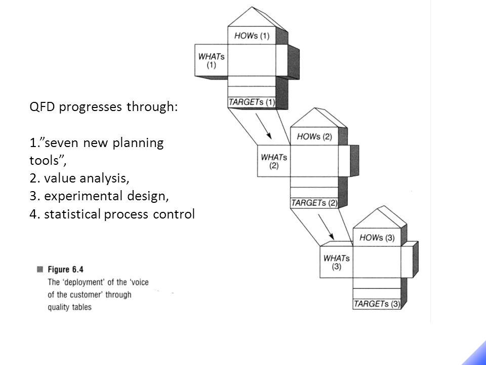 QFD progresses through: 1. seven new planning tools , 2.
