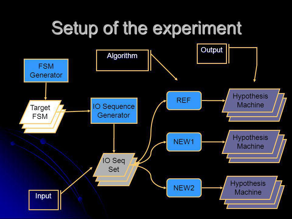 FSM Setup of the experiment FSM Generator FSM Target FSM IO Sequence Generator FSM IO Seq Set REF NEW1 NEW2 Hypothesis Machine Input Algorithm Output